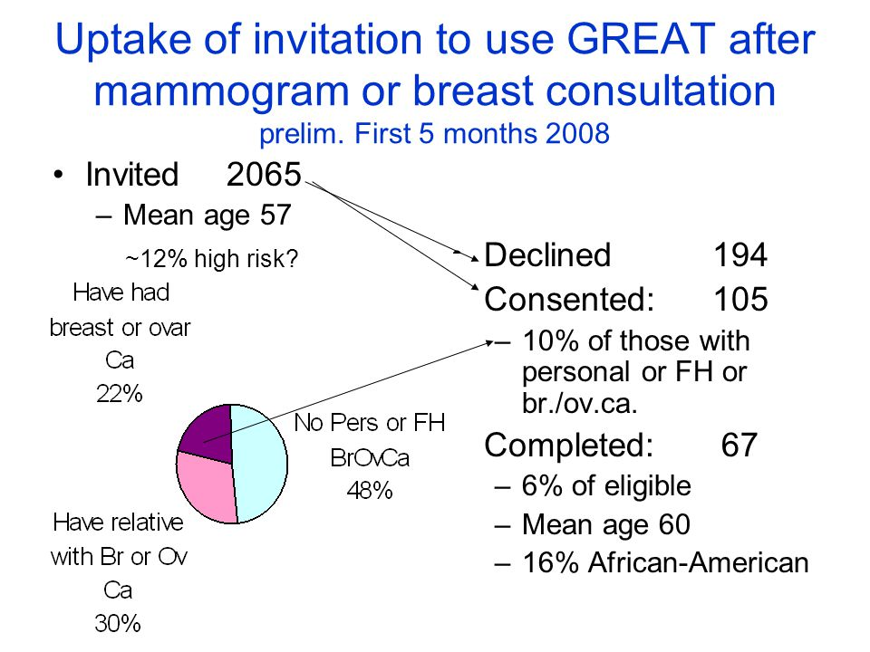 Uptake of invitation to use GREAT after mammogram or breast consultation prelim.