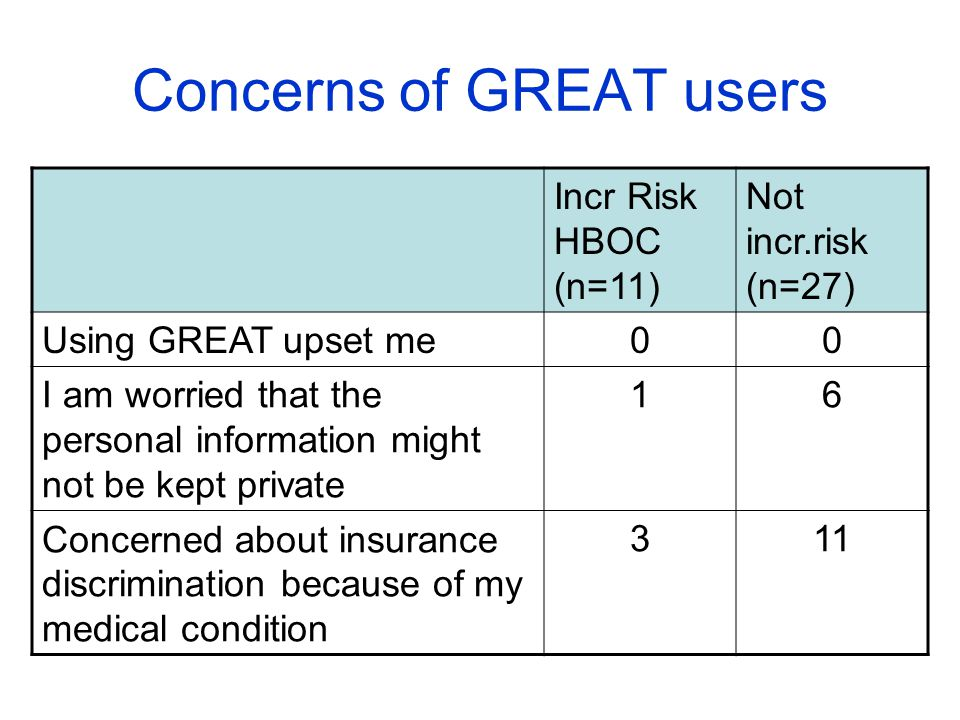 Concerns of GREAT users Incr Risk HBOC (n=11) Not incr.risk (n=27) Using GREAT upset me00 I am worried that the personal information might not be kept private 16 Concerned about insurance discrimination because of my medical condition 311