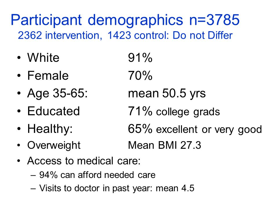 Participant demographics n=3785 2362 intervention, 1423 control: Do not Differ White 91% Female 70% Age 35-65: mean 50.5 yrs Educated 71% college grads Healthy:65% excellent or very good OverweightMean BMI 27.3 Access to medical care: –94% can afford needed care –Visits to doctor in past year: mean 4.5