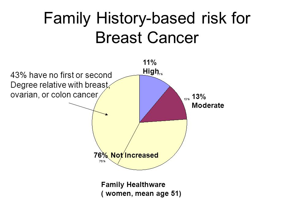 Family History-based risk for Breast Cancer Family Healthware ( women, mean age 51) 11% High 13% Moderate 76% Not Increased 43% have no first or second Degree relative with breast, ovarian, or colon cancer