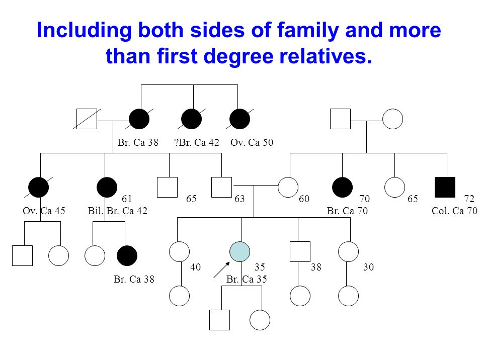 Including both sides of family and more than first degree relatives.