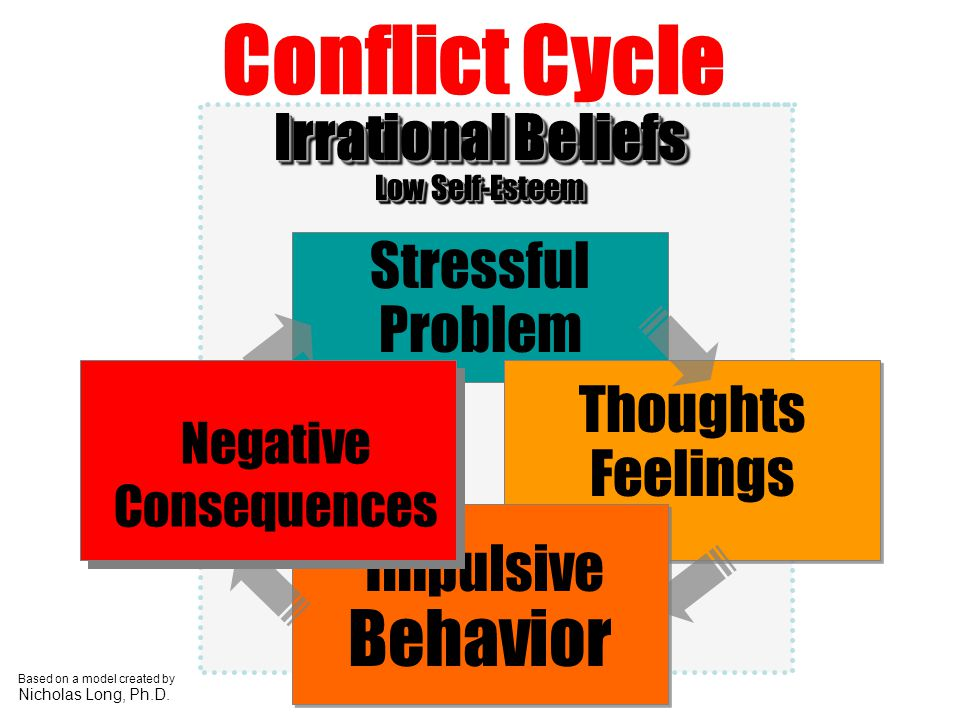 Irrational Beliefs Low Self-Esteem Irrational Beliefs Low Self-Esteem Stressful Problem Thoughts Feelings Impulsive Behavior Conflict Cycle Based on a
