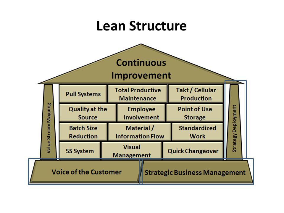 Lean Structure
