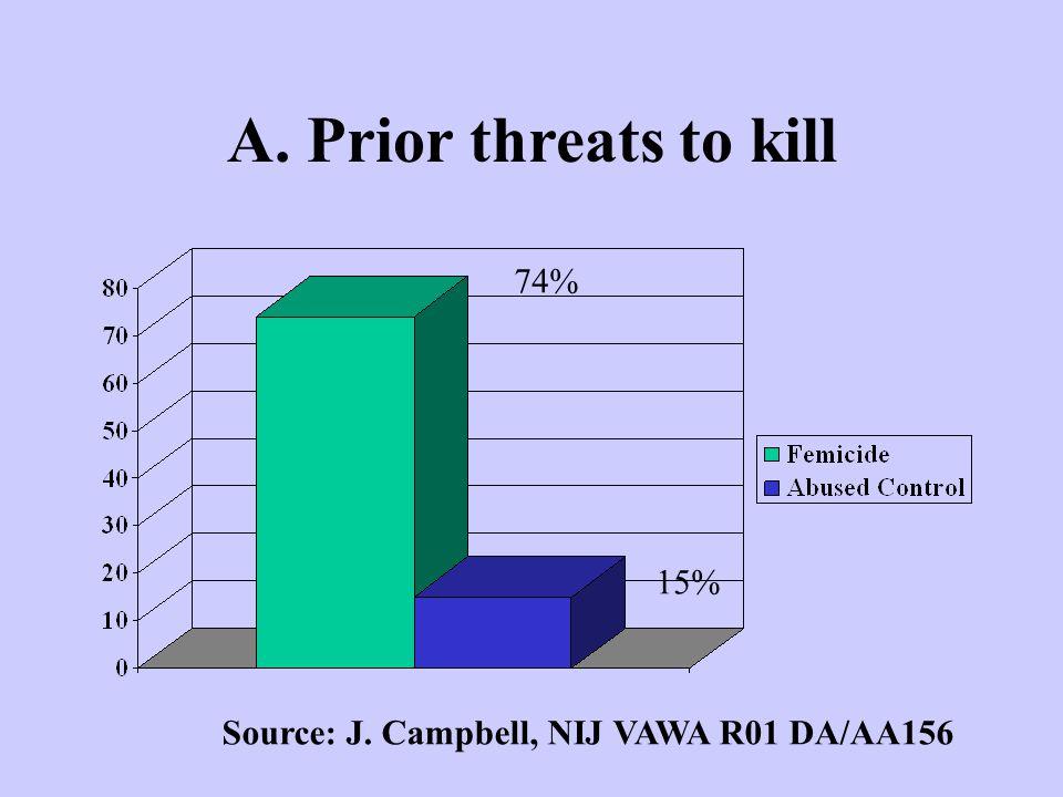 A. Prior threats to kill 74% 15% Source: J. Campbell, NIJ VAWA R01 DA/AA156