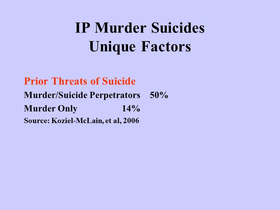 IP Murder Suicides Unique Factors Prior Threats of Suicide Murder/Suicide Perpetrators50% Murder Only14% Source: Koziel-McLain, et al, 2006