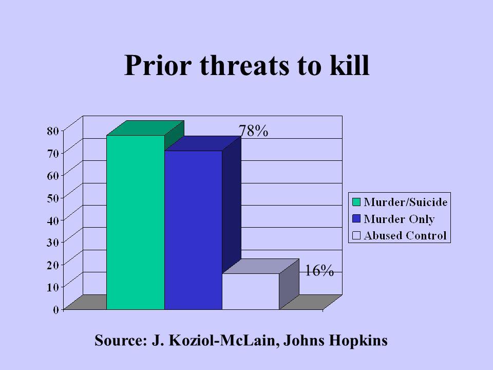 Prior threats to kill 78% 16% Source: J. Koziol-McLain, Johns Hopkins