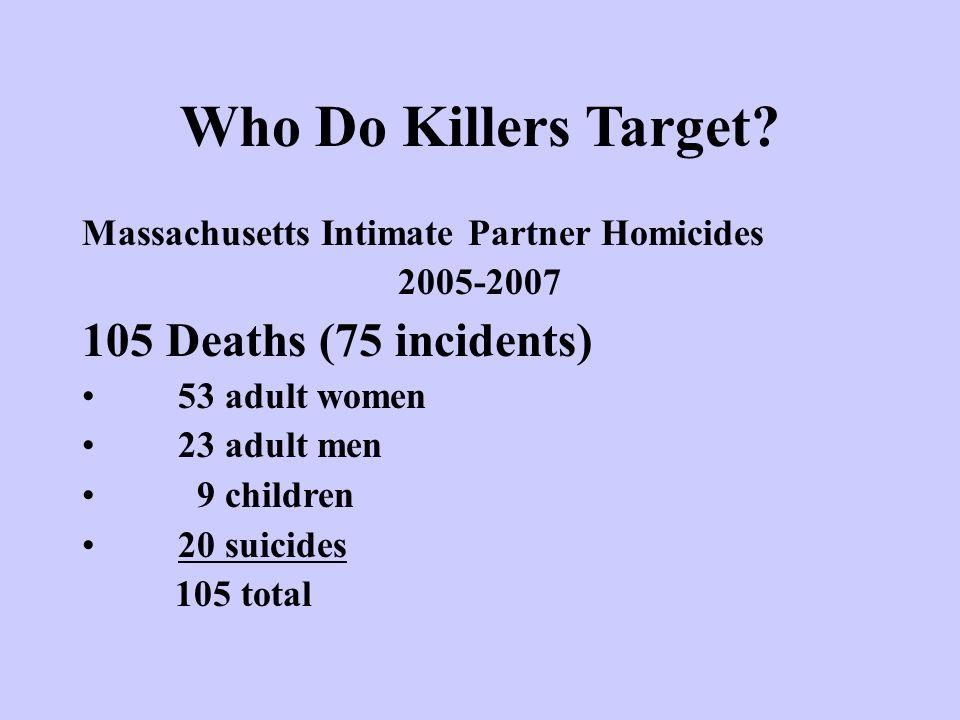 Who Do Killers Target? Massachusetts Intimate Partner Homicides 2005-2007 105 Deaths (75 incidents) 53 adult women 23 adult men 9 children 20 suicides