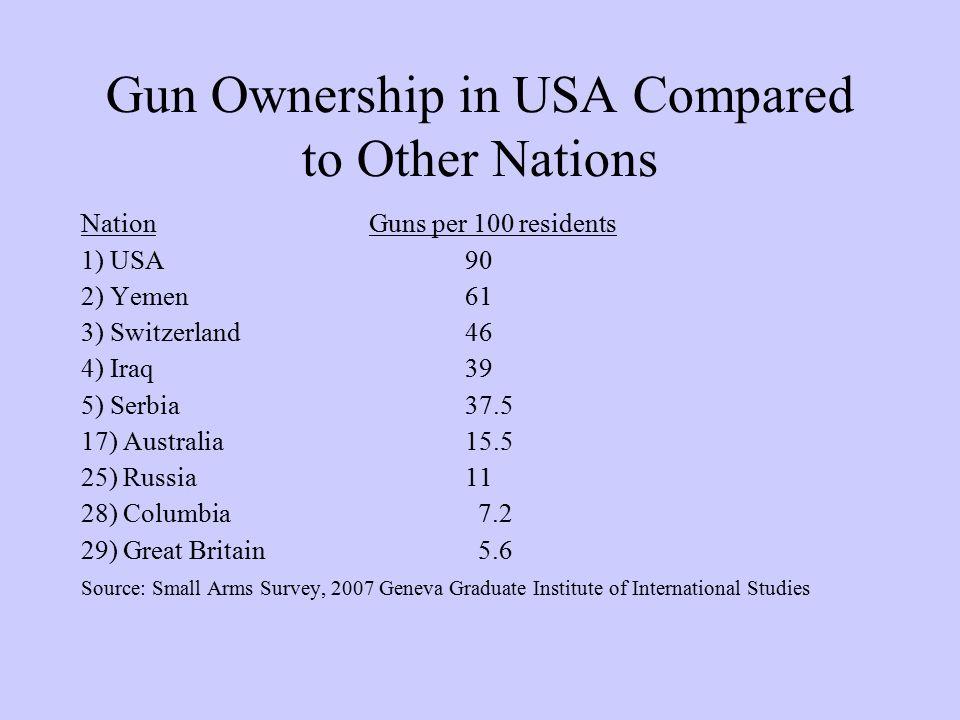 Gun Ownership in USA Compared to Other Nations NationGuns per 100 residents 1) USA 90 2) Yemen 61 3) Switzerland 46 4) Iraq 39 5) Serbia 37.5 17) Australia 15.5 25) Russia 11 28) Columbia 7.2 29) Great Britain 5.6 Source: Small Arms Survey, 2007 Geneva Graduate Institute of International Studies