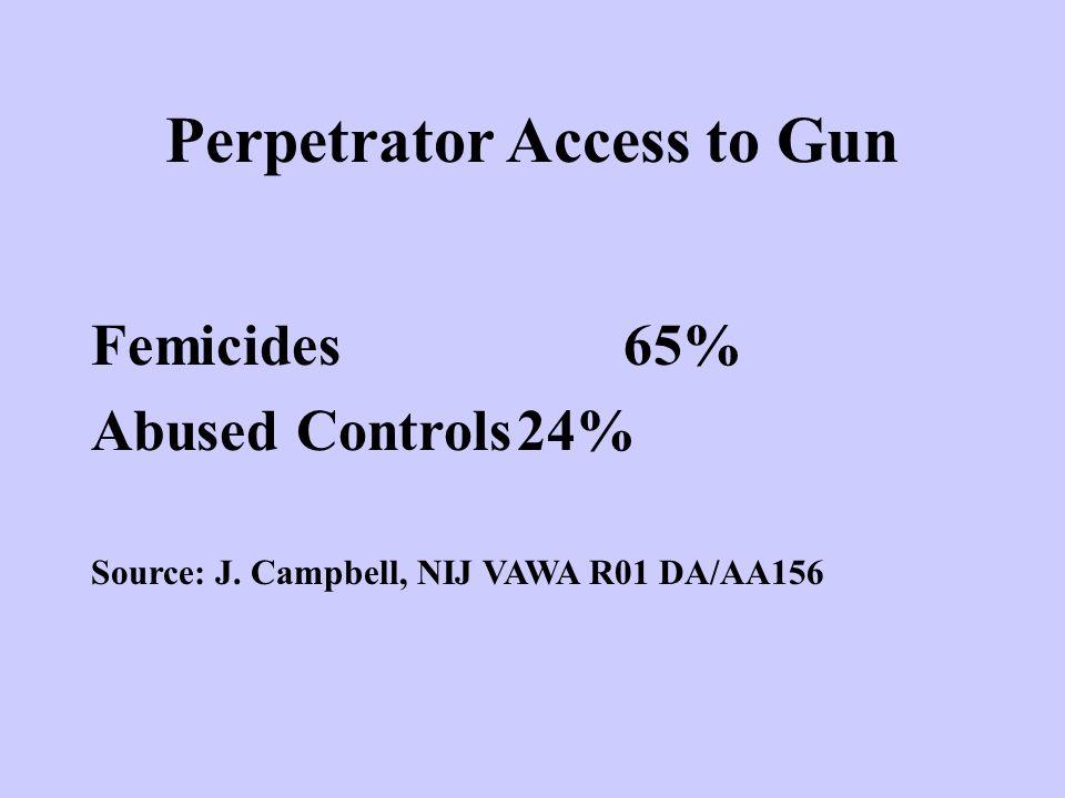 Perpetrator Access to Gun Femicides65% Abused Controls24% Source: J. Campbell, NIJ VAWA R01 DA/AA156