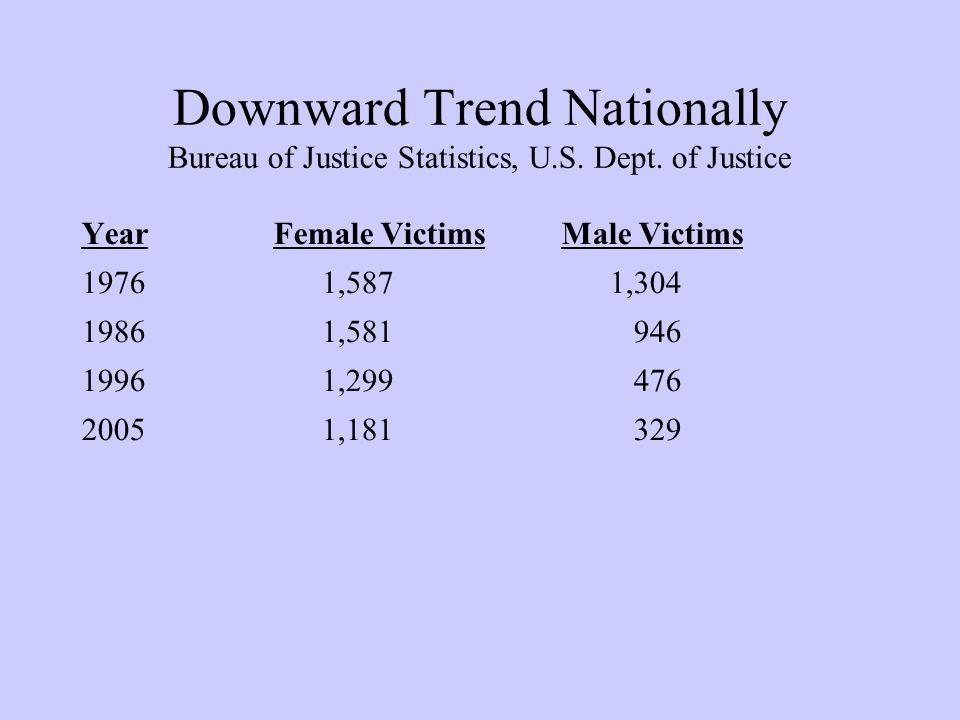 Downward Trend Nationally Bureau of Justice Statistics, U.S.