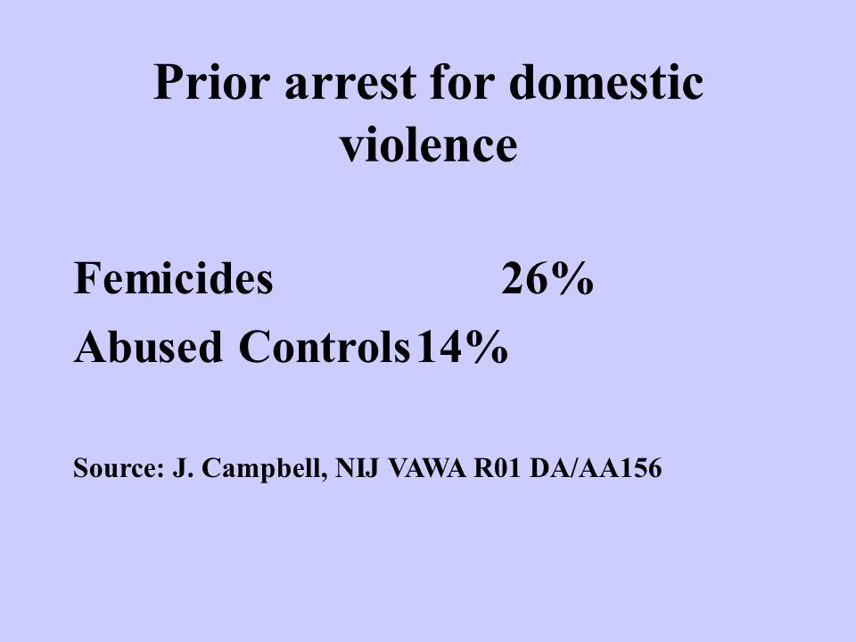 Prior arrest for domestic violence Femicides26% Abused Controls14% Source: J.