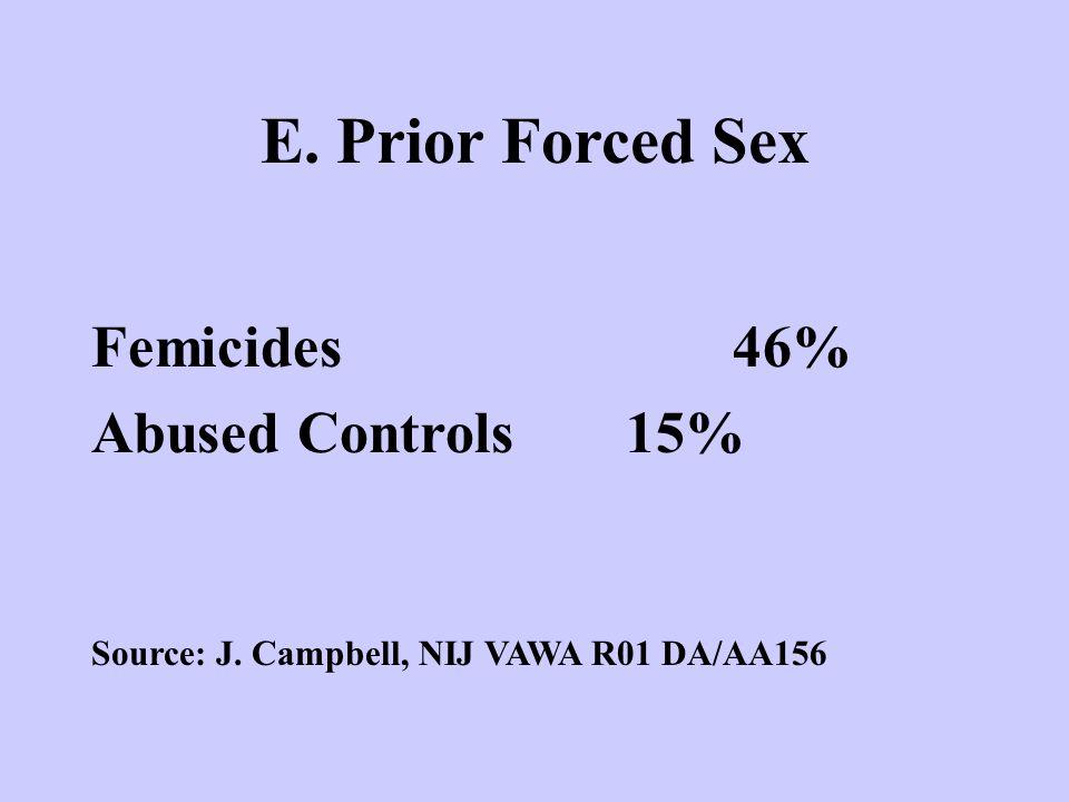 E. Prior Forced Sex Femicides46% Abused Controls15% Source: J. Campbell, NIJ VAWA R01 DA/AA156