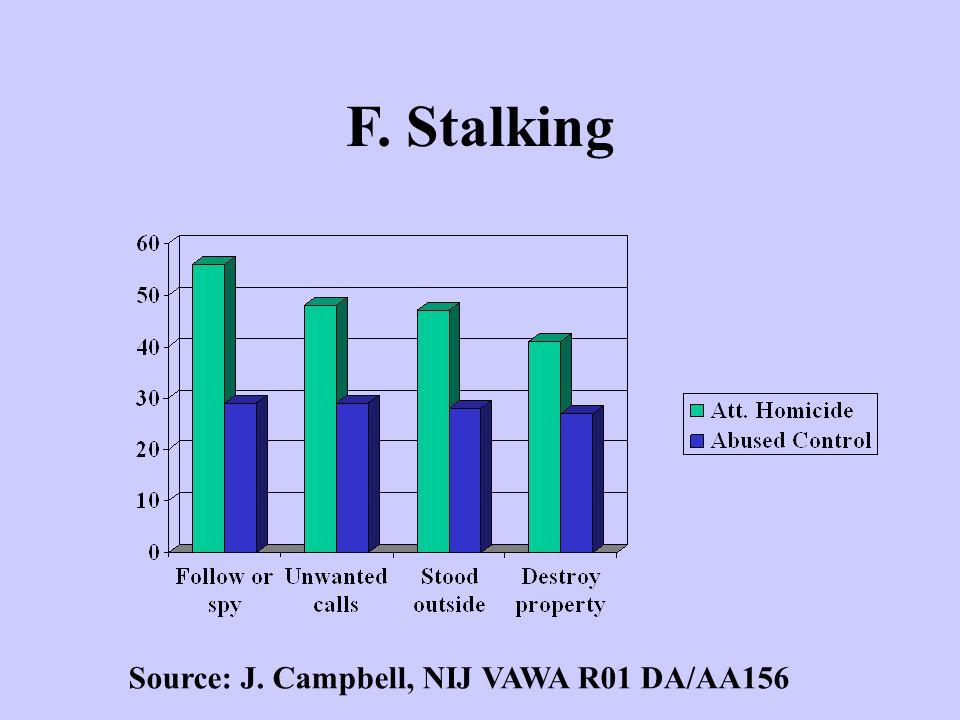 F. Stalking Source: J. Campbell, NIJ VAWA R01 DA/AA156