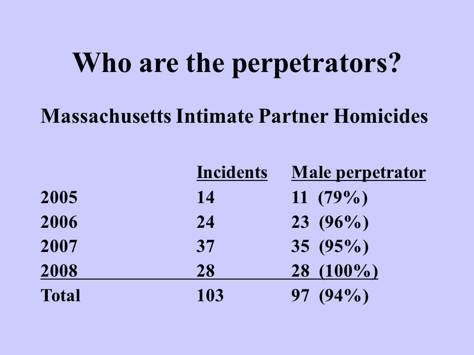 Who are the perpetrators? Massachusetts Intimate Partner Homicides IncidentsMale perpetrator 20051411 (79%) 2006 2423 (96%) 2007 3735 (95%) 2008 2828