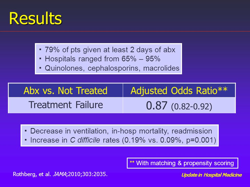 Update in Hospital Medicine Results Abx vs. Not Treated Adjusted Odds Ratio** Treatment Failure 0.87 (0.82-0.92) ▪ 79% of pts given at least 2 days of