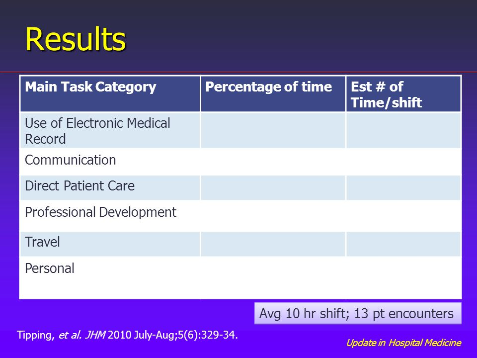 Results Main Task CategoryPercentage of timeEst # of Time/shift Use of Electronic Medical Record Communication Direct Patient Care Professional Develo