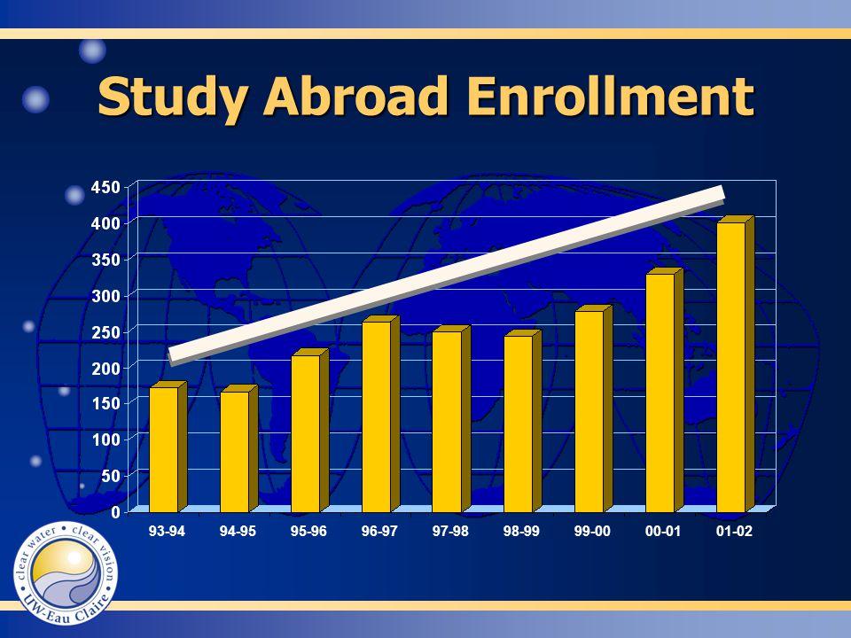 Study Abroad Enrollment 93-9494-9595-9696-9797-9898-9999-0000-0101-02