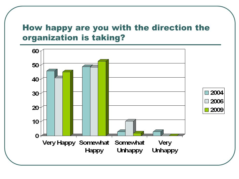 How happy are you with the direction the organization is taking