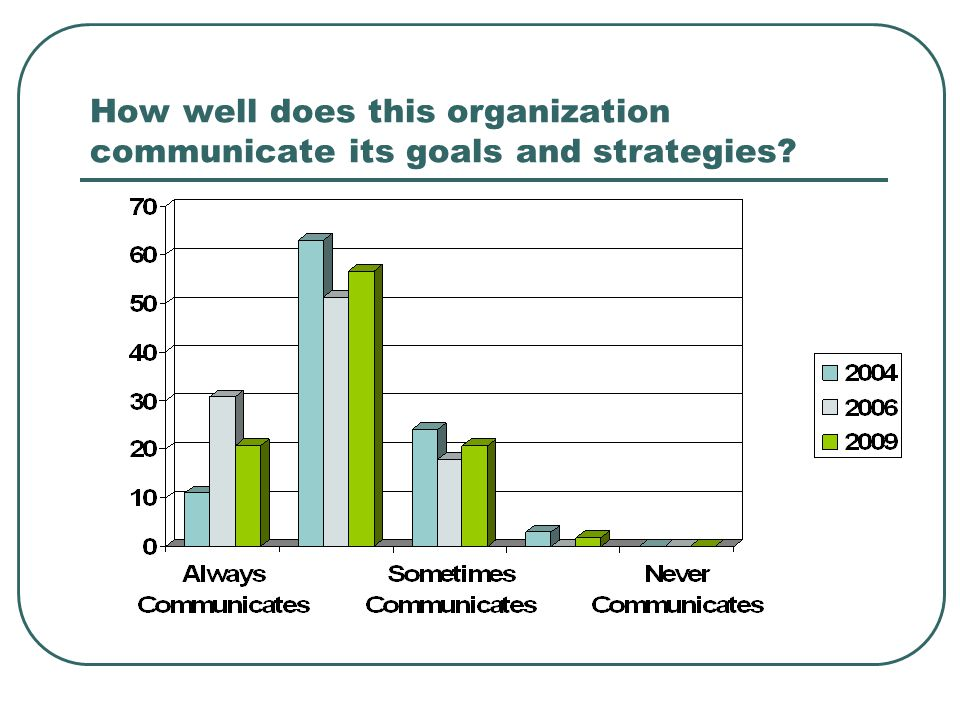 How well does this organization communicate its goals and strategies