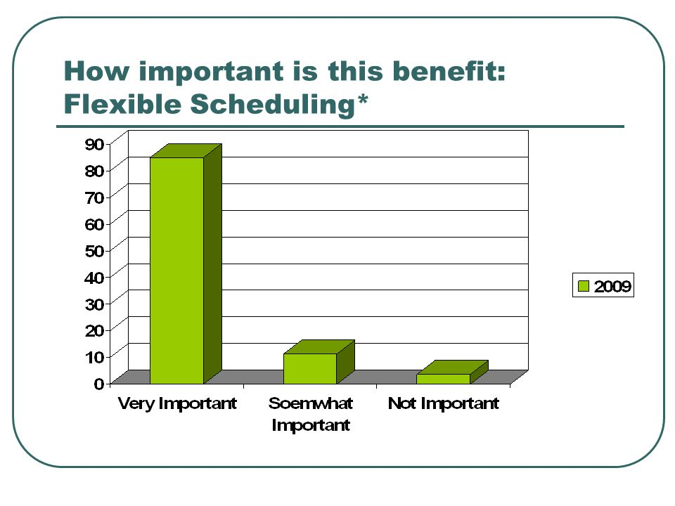 How important is this benefit: Flexible Scheduling*