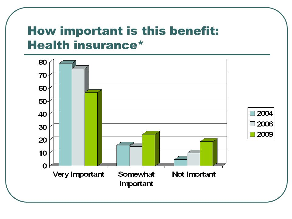 How important is this benefit: Health insurance*