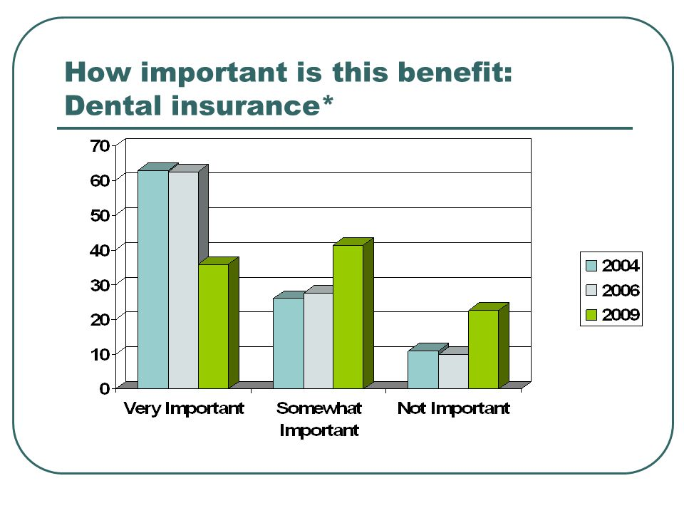 How important is this benefit: Dental insurance*