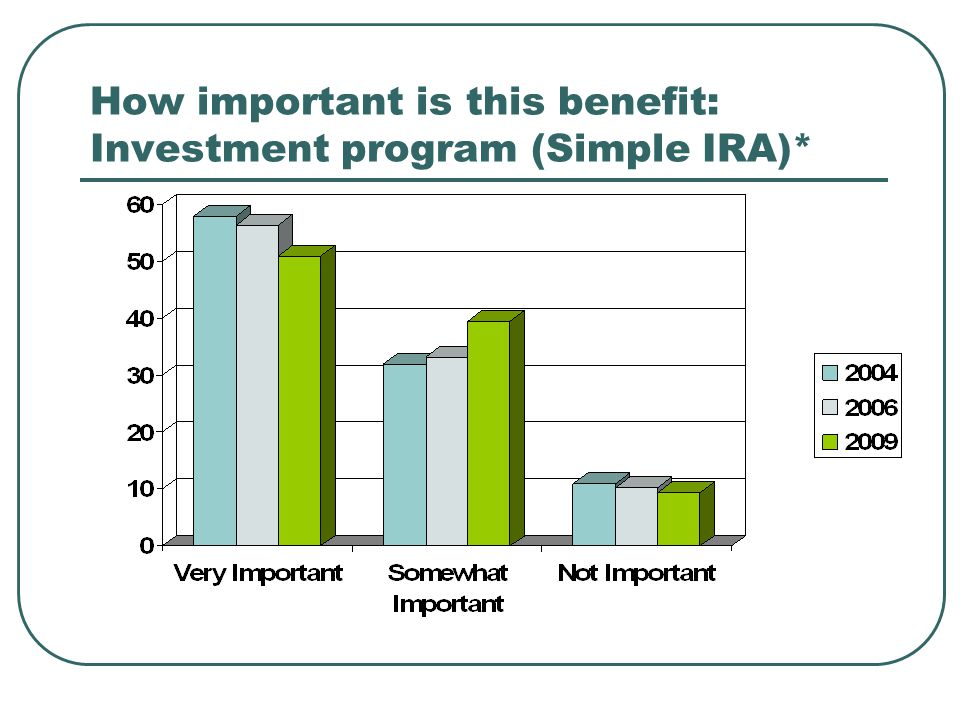How important is this benefit: Investment program (Simple IRA)*