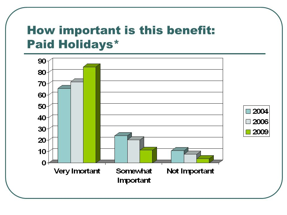 How important is this benefit: Paid Holidays*