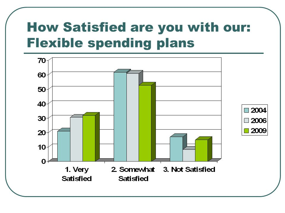 How Satisfied are you with our: Flexible spending plans