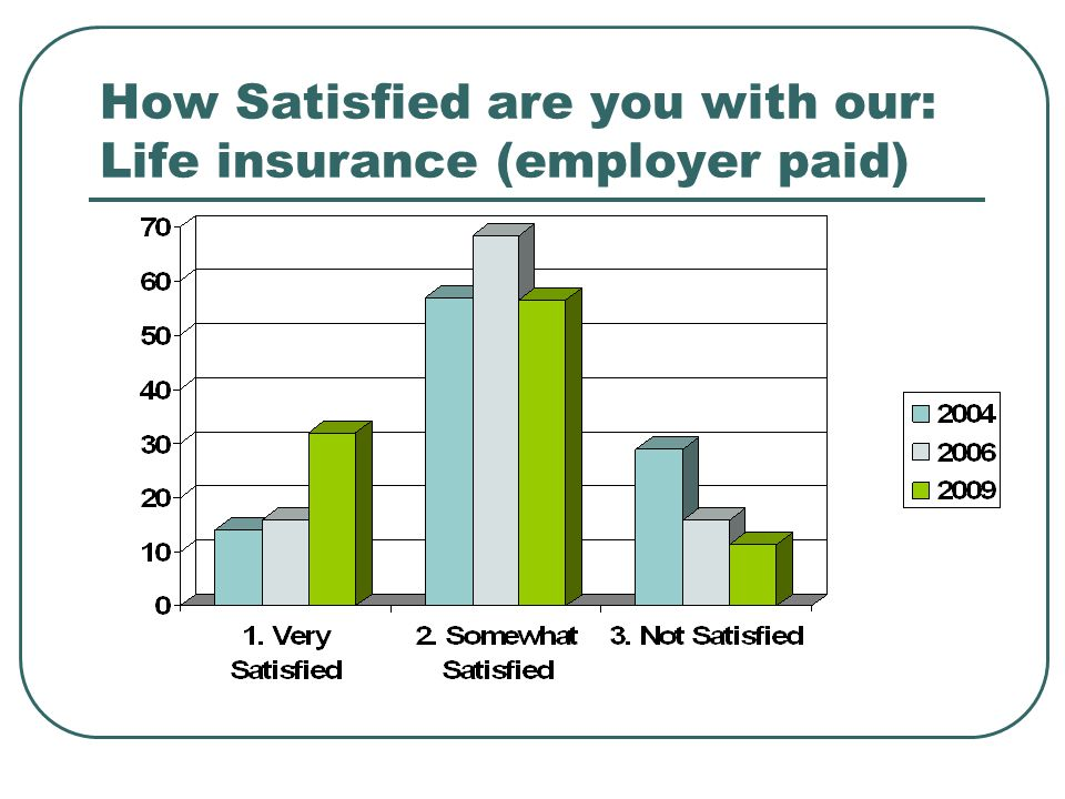 How Satisfied are you with our: Life insurance (employer paid)