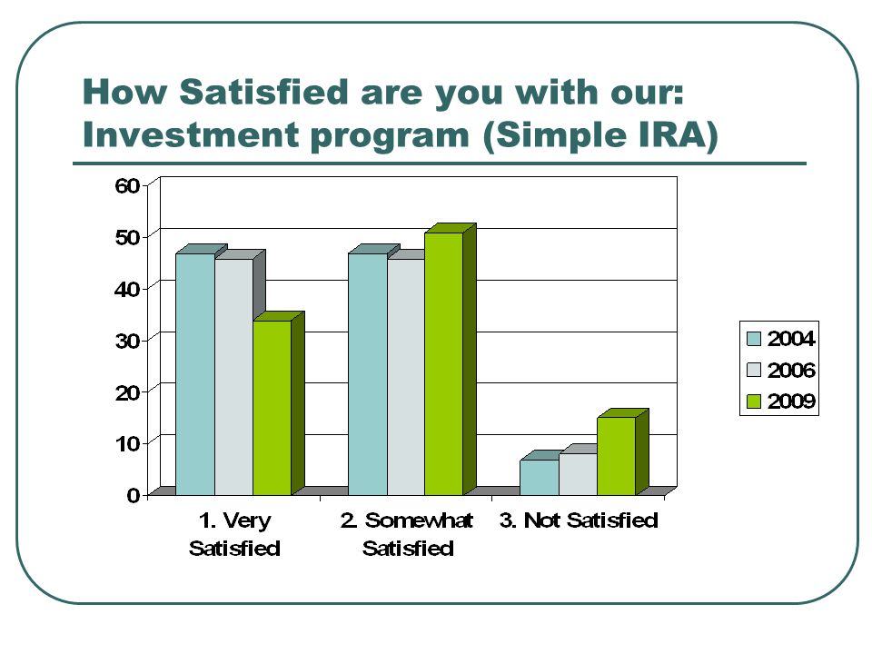 How Satisfied are you with our: Investment program (Simple IRA)