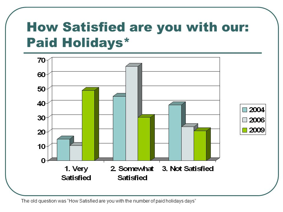 How Satisfied are you with our: Paid Holidays* The old question was How Satisfied are you with the number of paid holidays days