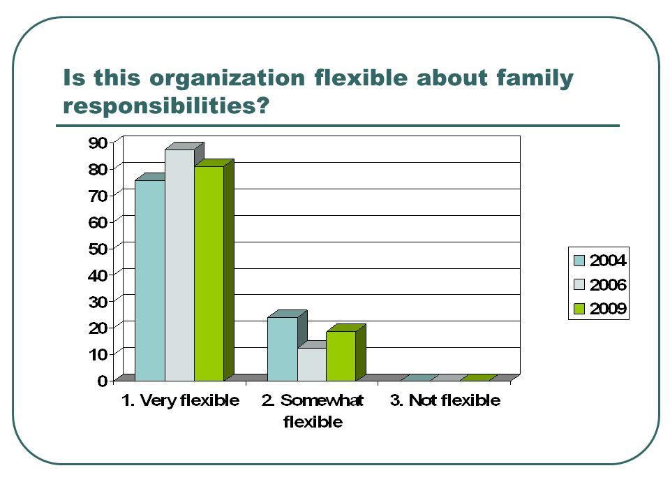 Is this organization flexible about family responsibilities