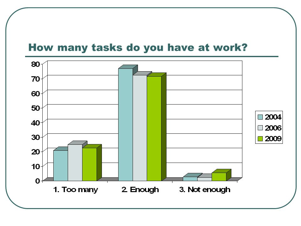 How many tasks do you have at work