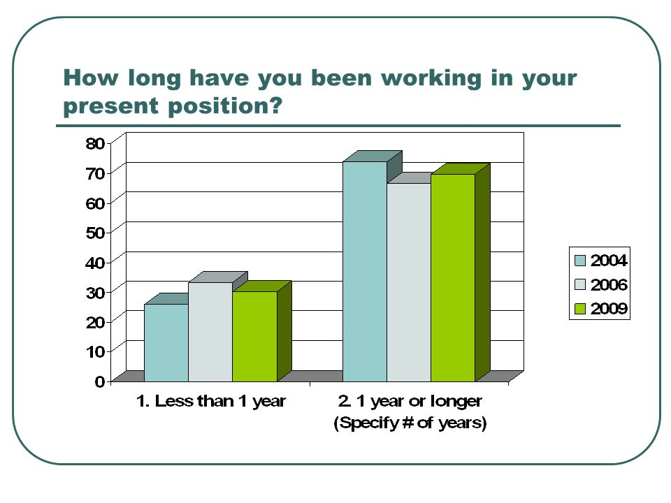 How long have you been working in your present position