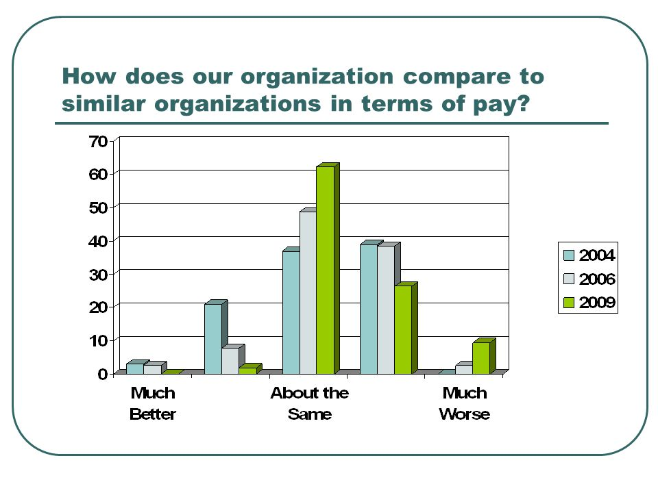How does our organization compare to similar organizations in terms of pay