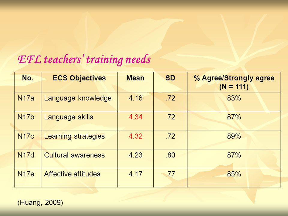 EFL teachers' training needs (Huang, 2009) No.ECS ObjectivesMeanSD% Agree/Strongly agree (N = 111) N17aLanguage knowledge4.16.7283% N17bLanguage skill