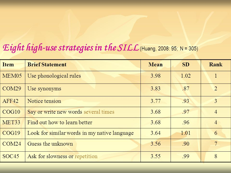Eight high-use strategies in the SILL (Huang, 2008: 95; N = 305) ItemBrief StatementMeanSDRank MEM05Use phonological rules3.981.021 COM29Use synonyms3
