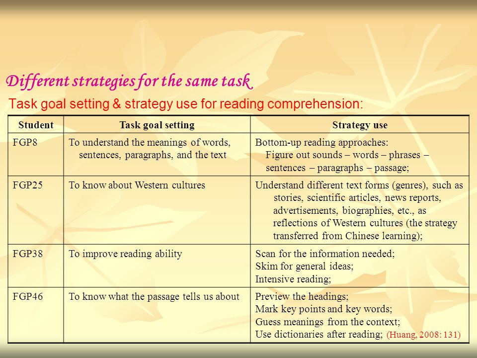 Different strategies for the same task Task goal setting & strategy use for reading comprehension: StudentTask goal settingStrategy use FGP8To understand the meanings of words, sentences, paragraphs, and the text Bottom-up reading approaches: Figure out sounds – words – phrases – sentences – paragraphs – passage; FGP25To know about Western culturesUnderstand different text forms (genres), such as stories, scientific articles, news reports, advertisements, biographies, etc., as reflections of Western cultures (the strategy transferred from Chinese learning); FGP38To improve reading abilityScan for the information needed; Skim for general ideas; Intensive reading; FGP46To know what the passage tells us aboutPreview the headings; Mark key points and key words; Guess meanings from the context; Use dictionaries after reading; (Huang, 2008: 131)