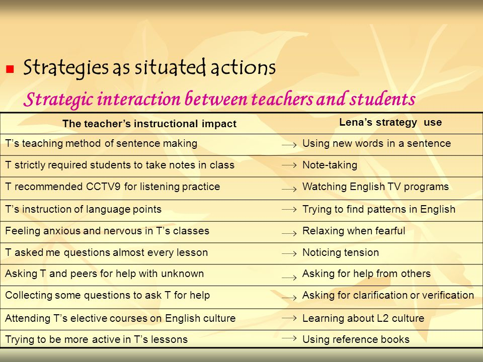Strategies as situated actions Strategic interaction between teachers and students The teacher's instructional impact Lena's strategy use T's teaching method of sentence makingUsing new words in a sentence T strictly required students to take notes in classNote-taking T recommended CCTV9 for listening practiceWatching English TV programs T's instruction of language pointsTrying to find patterns in English Feeling anxious and nervous in T's classesRelaxing when fearful T asked me questions almost every lessonNoticing tension Asking T and peers for help with unknownAsking for help from others Collecting some questions to ask T for helpAsking for clarification or verification Attending T's elective courses on English cultureLearning about L2 culture Trying to be more active in T's lessonsUsing reference books