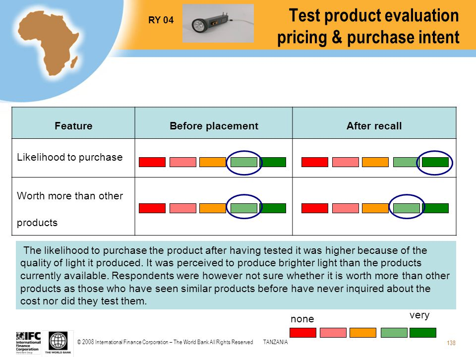 © 2008 International Finance Corporation – The World Bank All Rights ReservedTANZANIA 138 The likelihood to purchase the product after having tested i