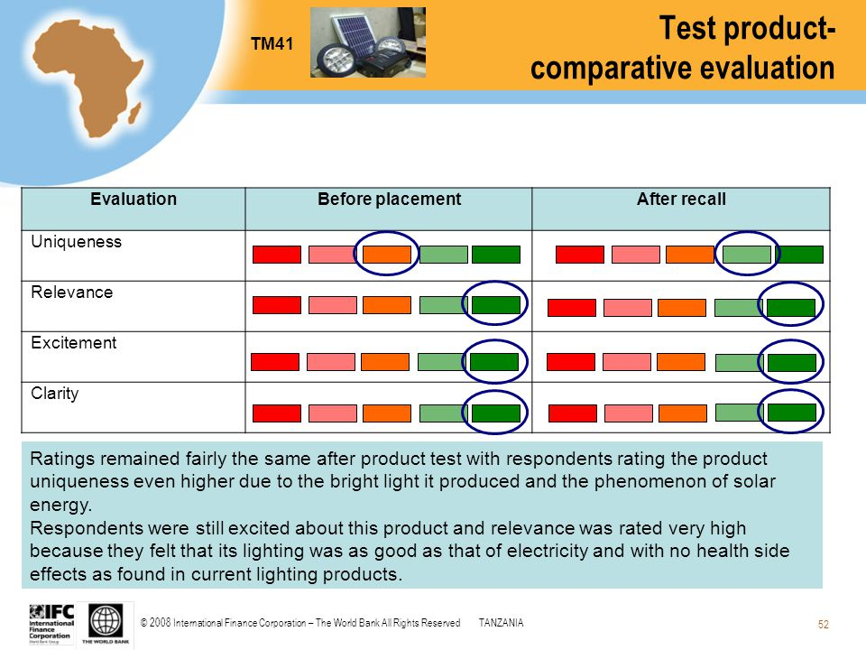 © 2008 International Finance Corporation – The World Bank All Rights ReservedTANZANIA 52 Ratings remained fairly the same after product test with resp