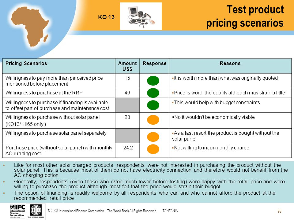© 2008 International Finance Corporation – The World Bank All Rights ReservedTANZANIA 98 Test product pricing scenarios Pricing ScenariosAmount US$ Re