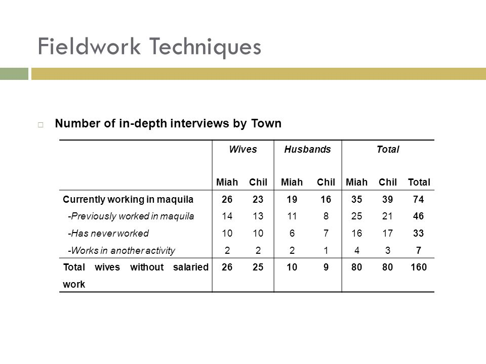 Fieldwork Techniques  Number of in-depth interviews by Town WivesHusbandsTotal MiahChilMiahChilMiahChilTotal Currently working in maquila262319163539