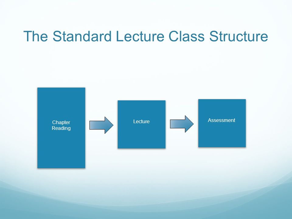 The Standard Lecture Class Structure Chapter Reading Lecture Assessment