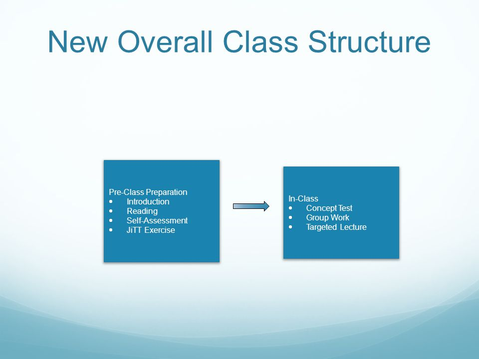New Overall Class Structure Pre-Class Preparation  Introduction  Reading  Self-Assessment  JiTT Exercise In-Class  Concept Test  Group Work  Targeted Lecture