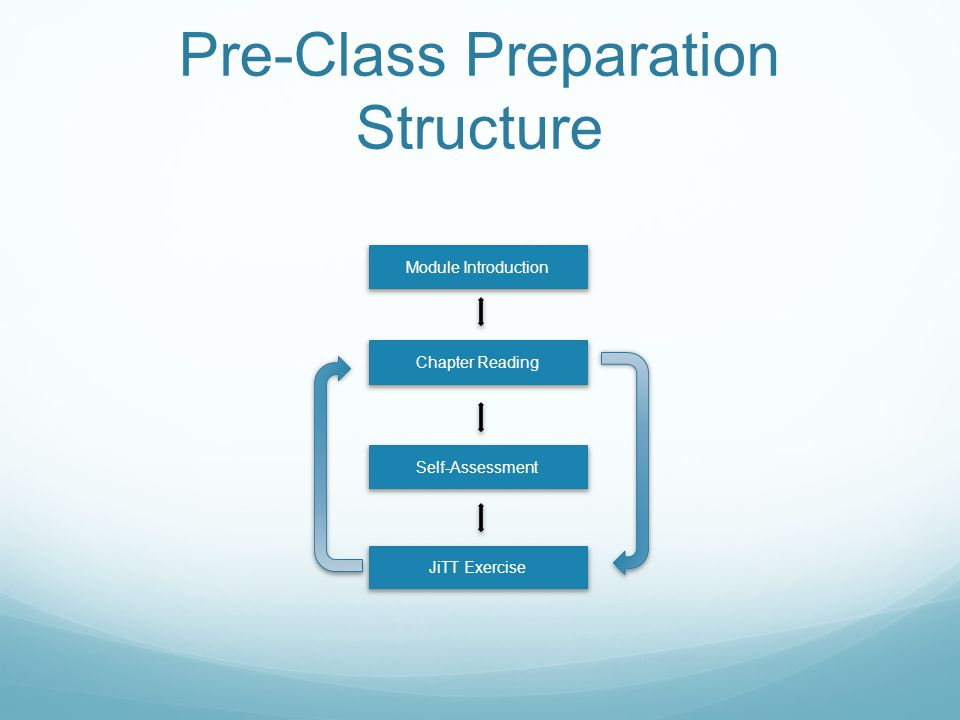 Pre-Class Preparation Structure Module Introduction JiTT Exercise Self-Assessment Chapter Reading