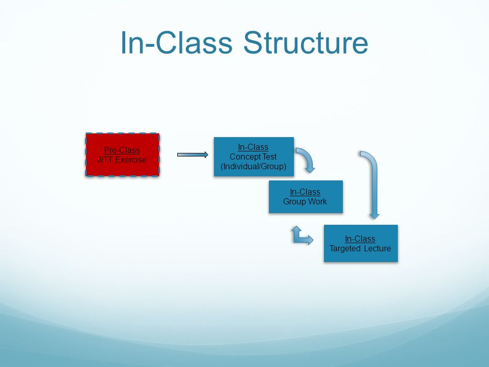 In-Class Structure Pre-Class JiTT Exercise In-Class Concept Test (Individual/Group) In-Class Group Work In-Class Targeted Lecture