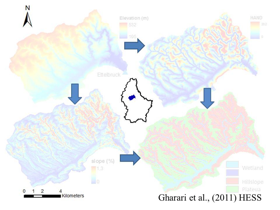 Wetland Hillslope Plateua Gharari et al., (2011) HESS