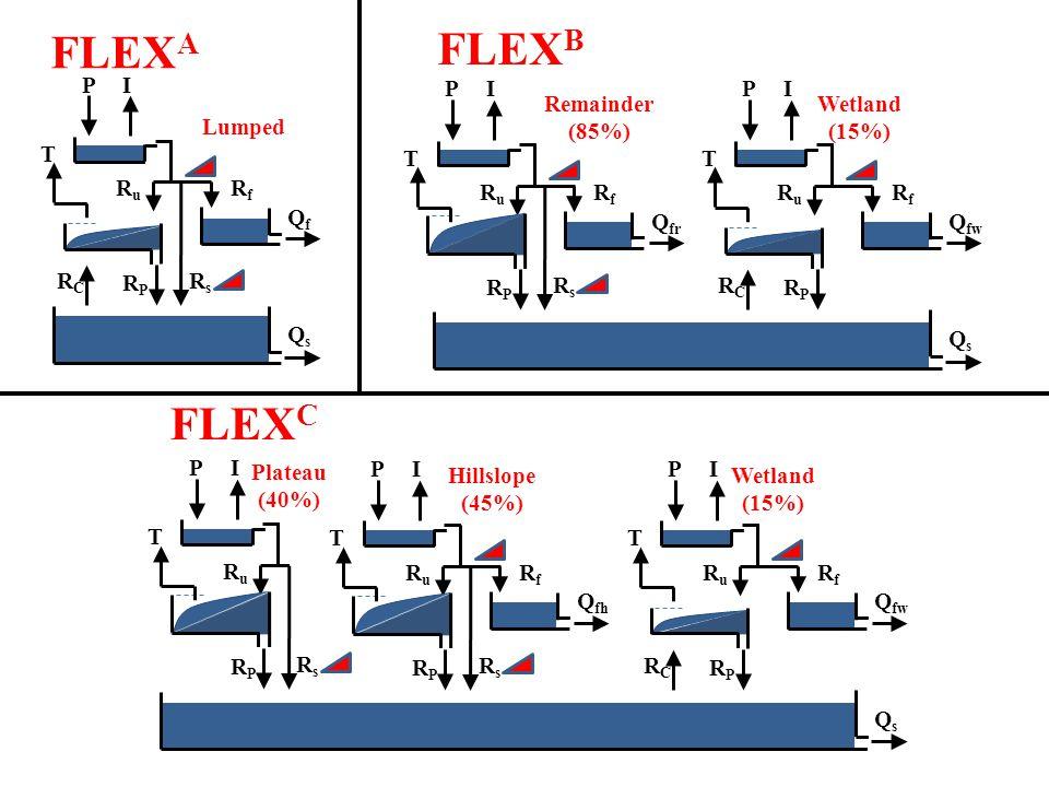 PI T RCRC RPRP RuRu RfRf QfQf RsRs FLEX A QsQs Lumped FLEX B PI T RCRC RPRP RuRu RfRf Q fw PI T RPRP RuRu RfRf Q fr RsRs QsQs Remainder (85%) Wetland (15%)